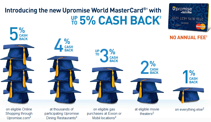 Upromise Mastercard has upto 5% Cash Back