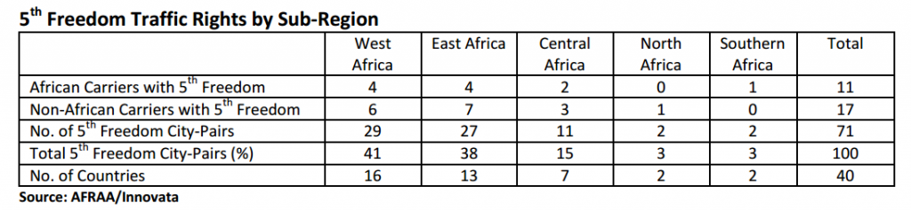 African Airlines Association's study from 2012 showing 5th Freedom rights.