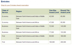 Emirates Award Chart to Africa/Middle East
