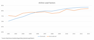 Airline Load Factors 2002-2013, courtesy of the Department of Transportation, Bureau of Transportation Statistics.