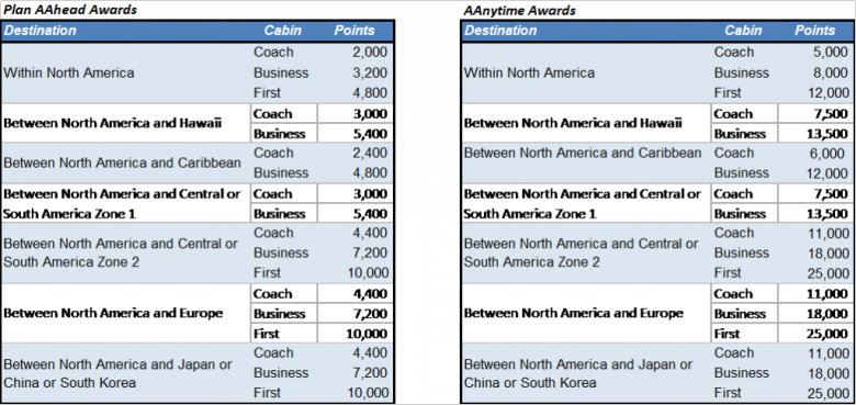 AA Business Extra Redemption Chart for Flight Awards.