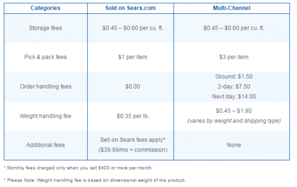 Fulfilled by Sears pricing