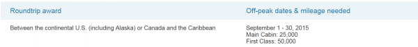 US Airways Off Peak Caribbean