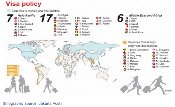 Indonesia Visa Policy