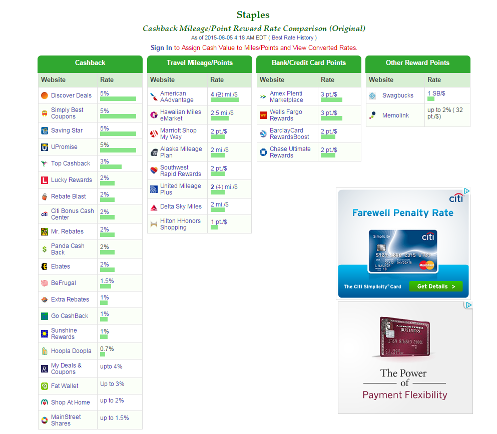 The power of shopping portals tagging miles for Number one online shopping site