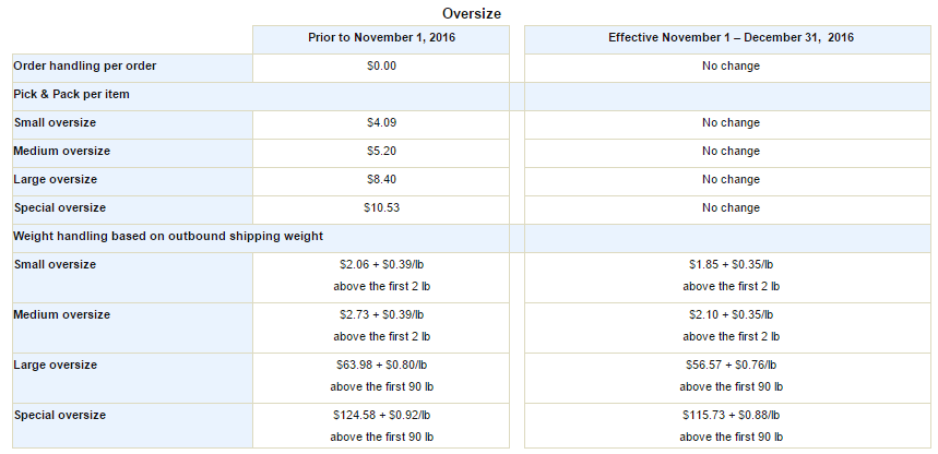 FBA Reduced Weight fees-Oversized