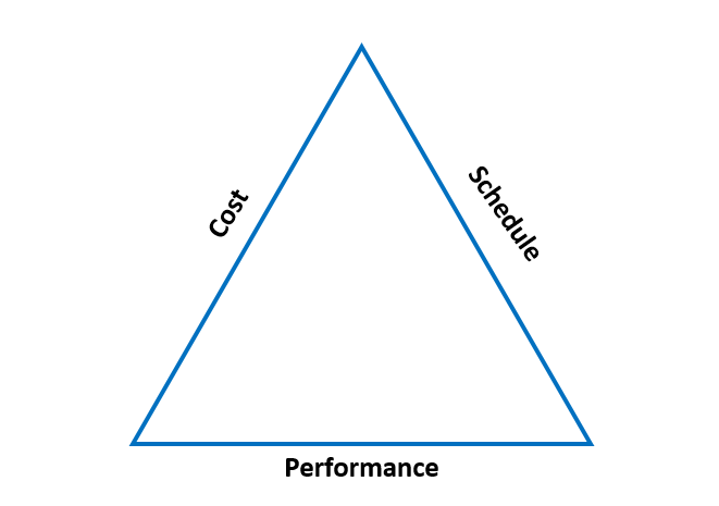 Relationship between Cost, Schedule, and Performance