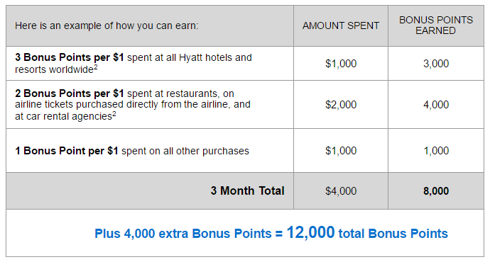 Bonus World of Hyatt Points