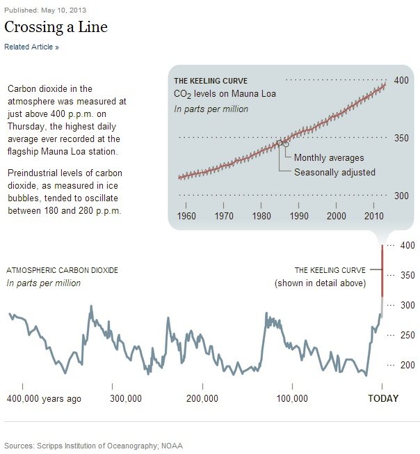 """Global carbon trends. Taken from NY Times article """"Heat-Trapping Gas Passes Milestone, Raising Fears"""", May 10, 2013"""