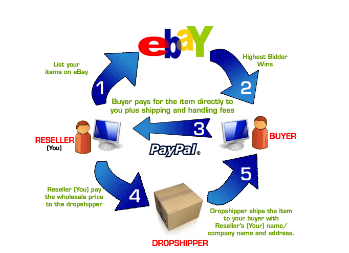 The Drop Shipping Cycle - Image from Memotrek.net