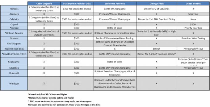 American Express Cruise Privileges Program Chart