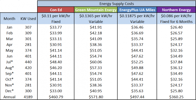 Energy Supply Costs