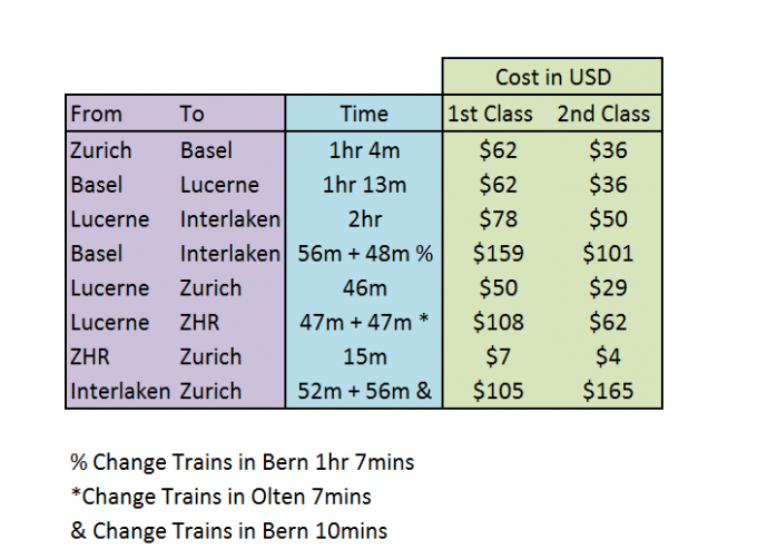 Single Journey Costs