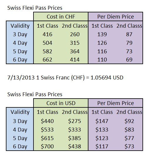 Swiss Flexi Pass Prices