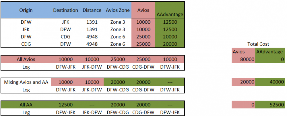 Comparing Costs for DFW-CDG and JFK