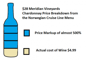 Price of Meridian Vineyards Chardonnay bought onboard NCL