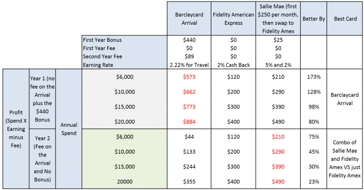 Comparing the Sallie Mae and Fidelity Combo with the Arrival