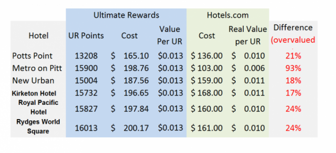 Compared Pricing on several hotels