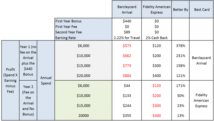 Comparing the Fidelity Amex and BarclayCard Arrival