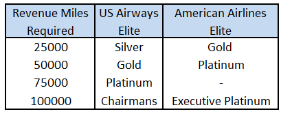 Three Tiers vs Four Tiers with the US and AA Program