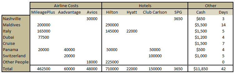 Total Miles Points and Money for 2013