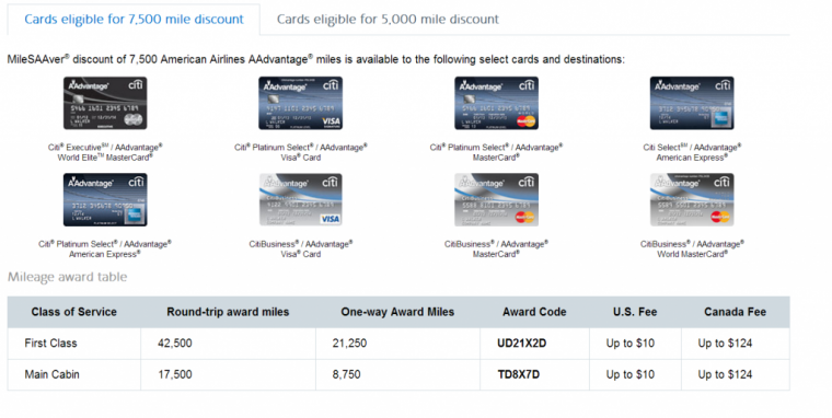 citi reduced cards codes and prices