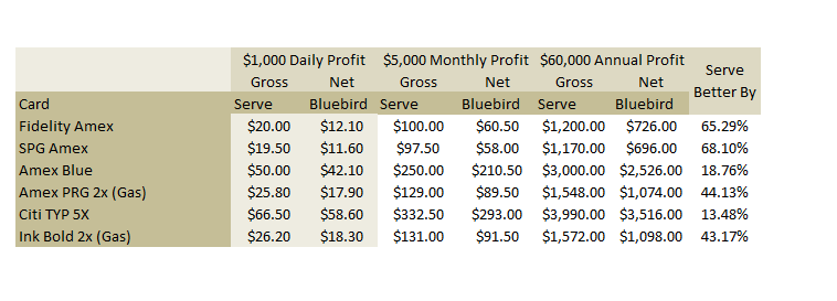 Month and Year Profit from Loading $5000 per month