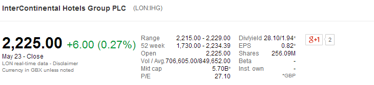 Market Cap of IHG