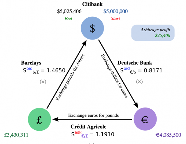 Triangular Arbitrage from WikiPedia (common license) http://en.wikipedia.org/wiki/Triangular_arbitrage