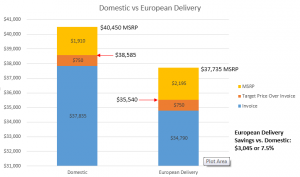 Maximizing Discounts on BMW European Delivery