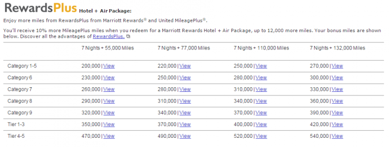 Marriott Nights and Flights