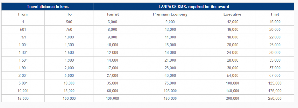 LanPass KM Based Distance