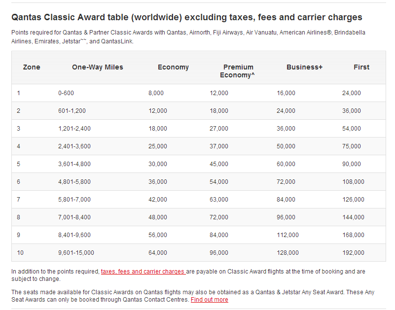 Qantas calculates distances for each one way
