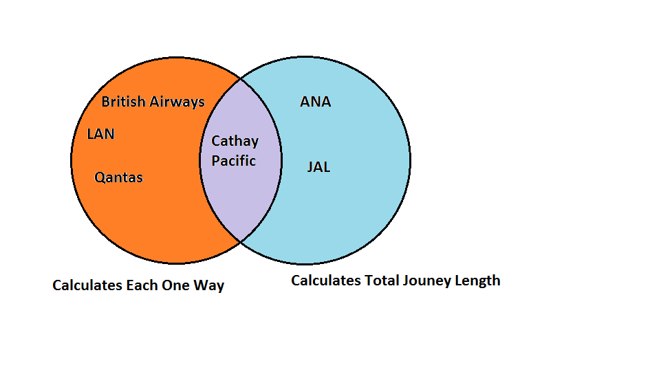 Venn Diagram showing how the distance based carriers differ