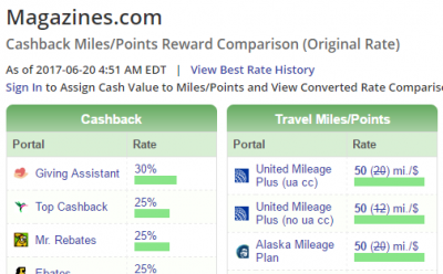 Buy Alaska Miles at 2 cents per point!